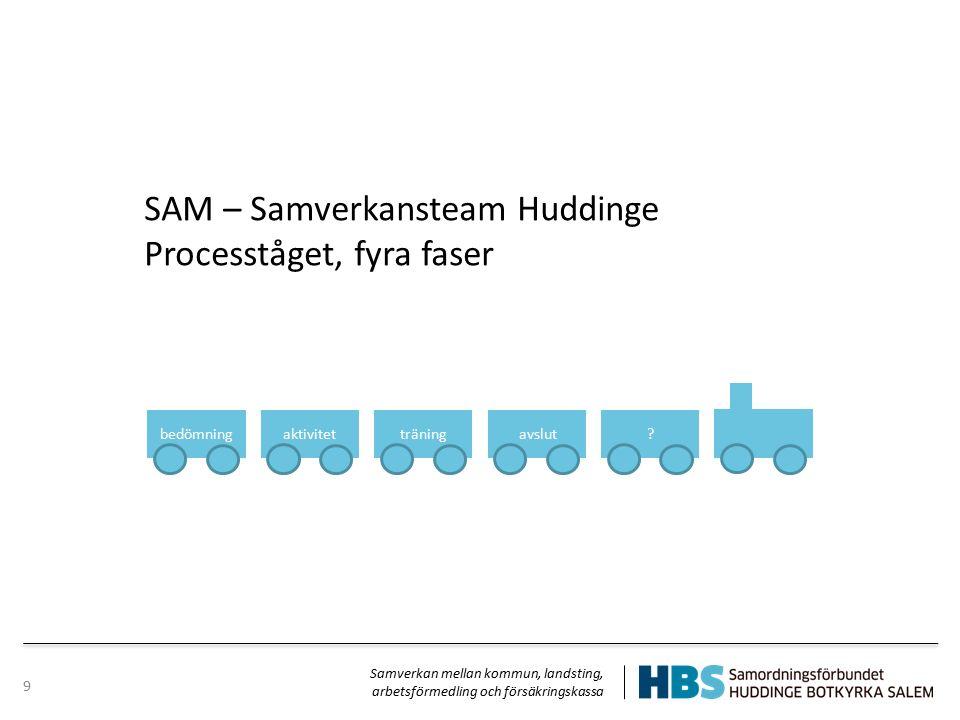 9 avslutbedömningaktivitetträning? SAM – Samverkansteam Huddinge Procesståget, fyra faser