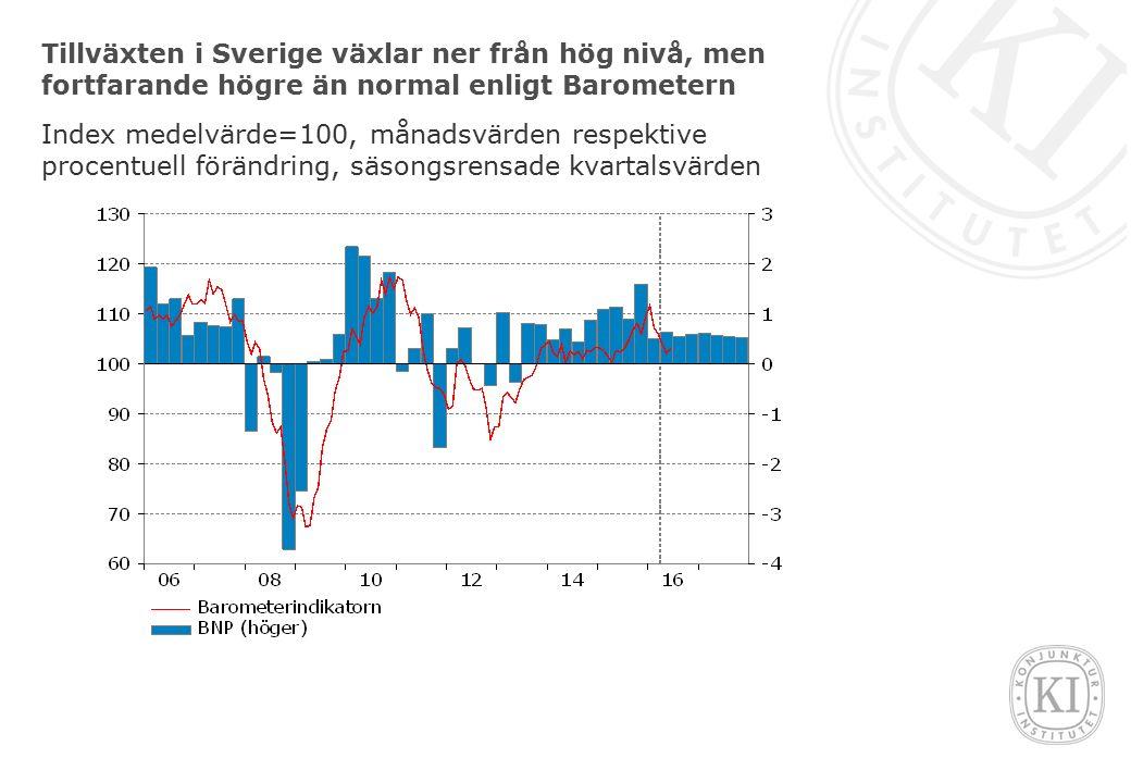 Tillväxten i Sverige växlar ner från hög nivå, men fortfarande högre än normal enligt Barometern Index medelvärde=100, månadsvärden respektive procentuell förändring, säsongsrensade kvartalsvärden