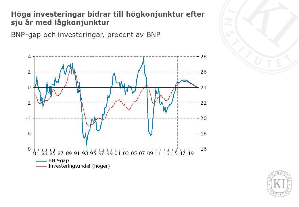Höga investeringar bidrar till högkonjunktur efter sju år med lågkonjunktur BNP-gap och investeringar, procent av BNP