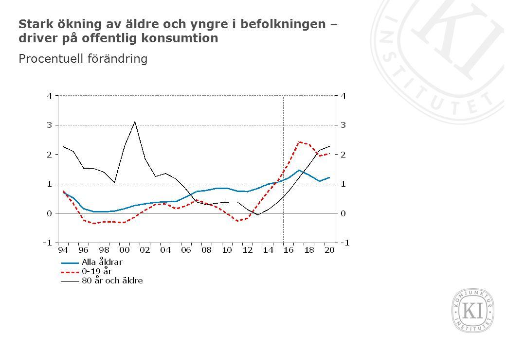 Stark ökning av äldre och yngre i befolkningen – driver på offentlig konsumtion Procentuell förändring