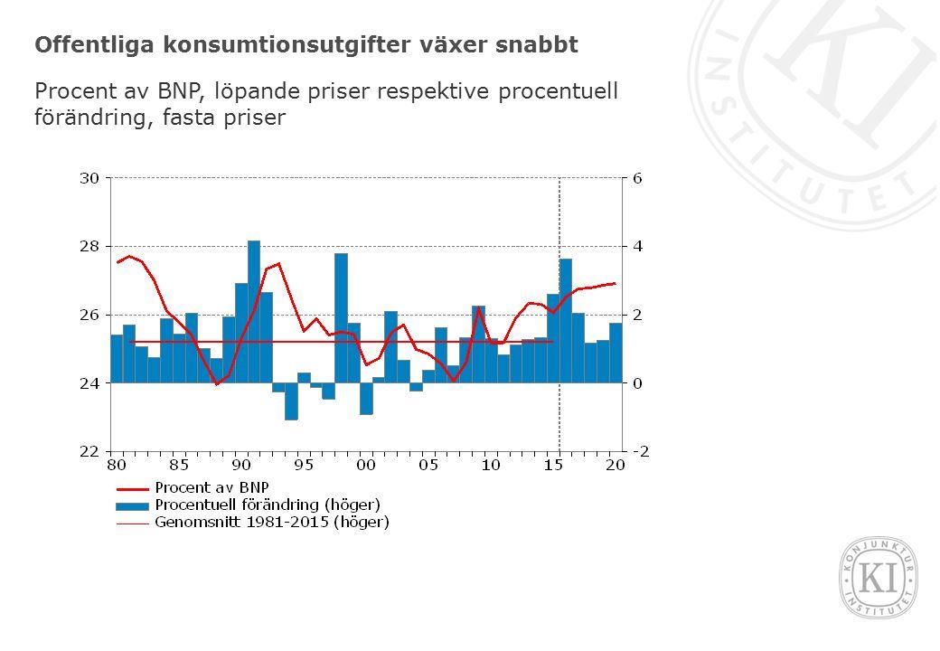 Offentliga konsumtionsutgifter växer snabbt Procent av BNP, löpande priser respektive procentuell förändring, fasta priser