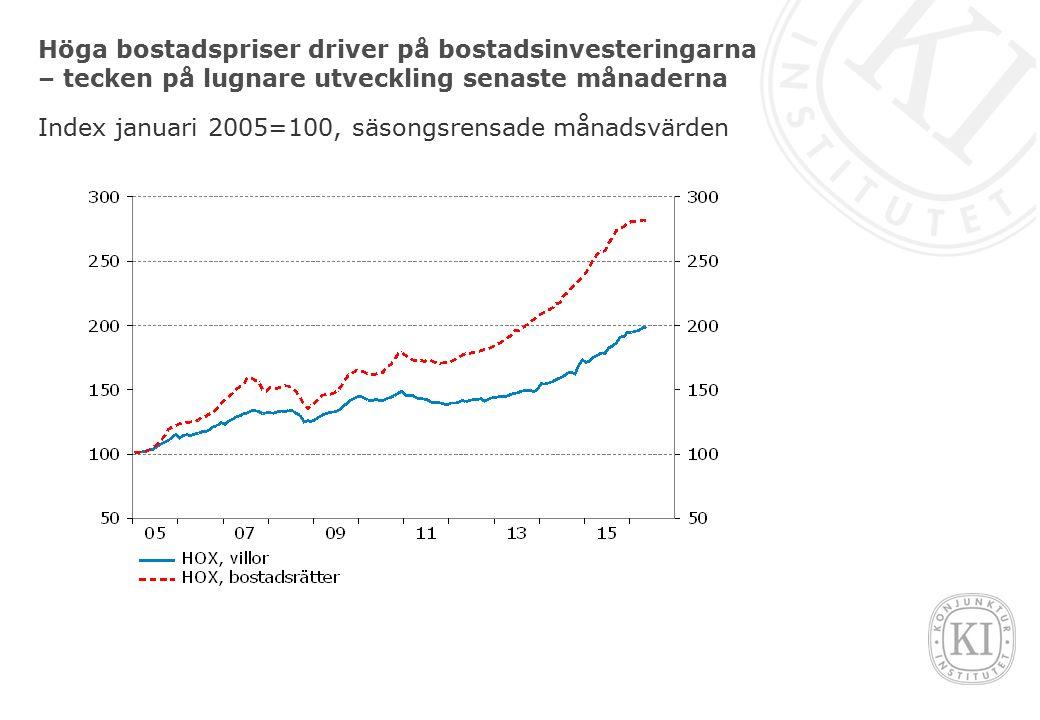 Höga bostadspriser driver på bostadsinvesteringarna – tecken på lugnare utveckling senaste månaderna Index januari 2005=100, säsongsrensade månadsvärd