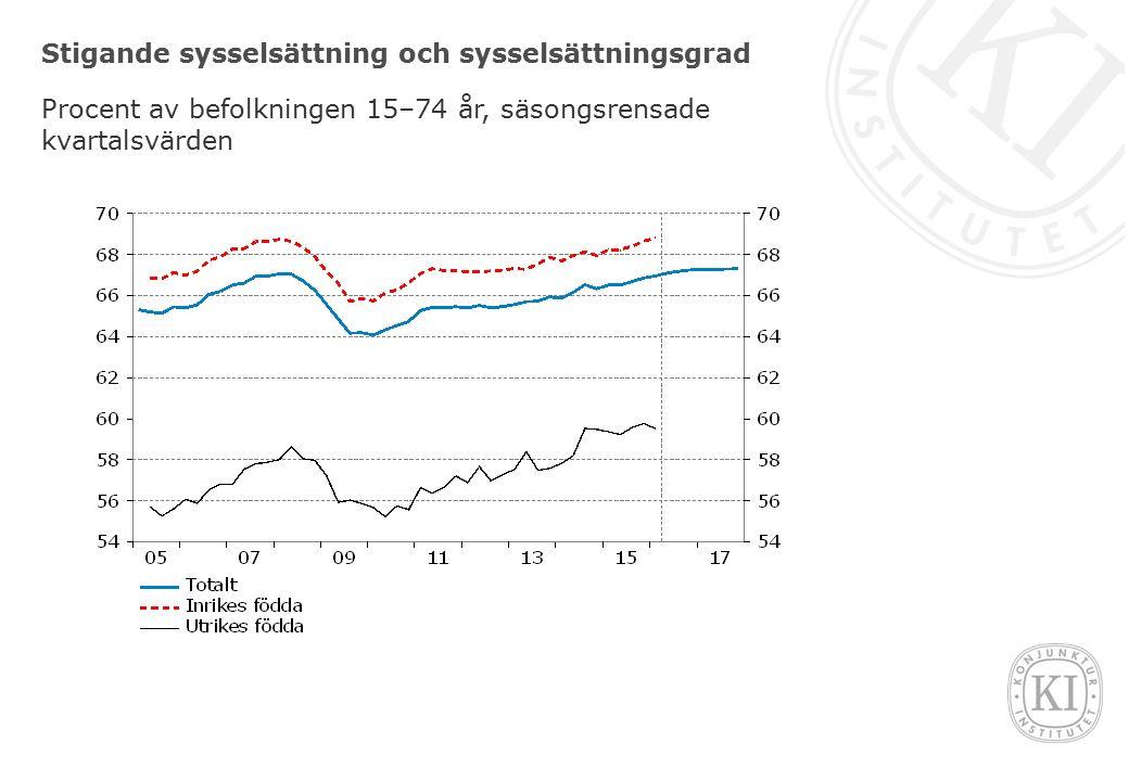 Stigande sysselsättning och sysselsättningsgrad Procent av befolkningen 15–74 år, säsongsrensade kvartalsvärden