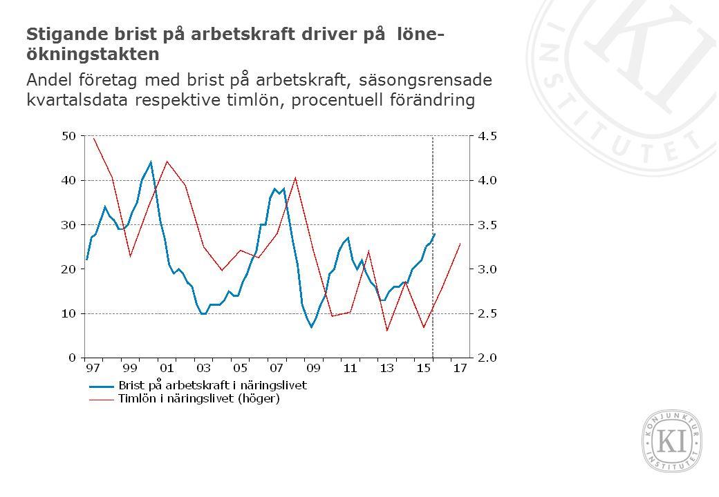 Stigande brist på arbetskraft driver på löne- ökningstakten Andel företag med brist på arbetskraft, säsongsrensade kvartalsdata respektive timlön, procentuell förändring