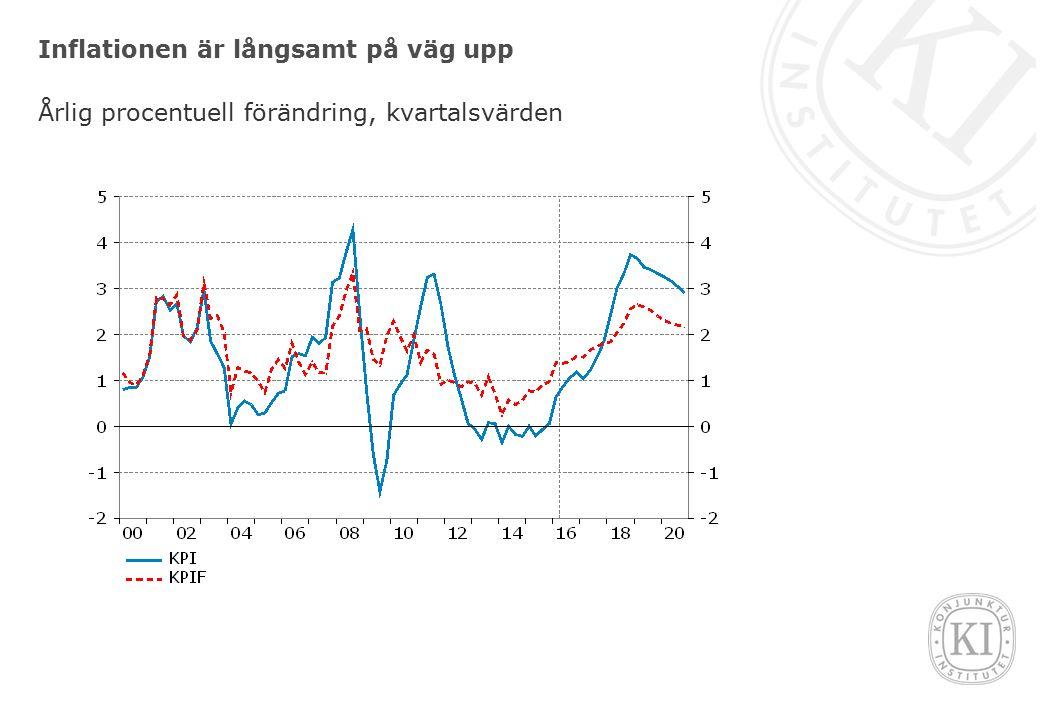 Inflationen är långsamt på väg upp Årlig procentuell förändring, kvartalsvärden