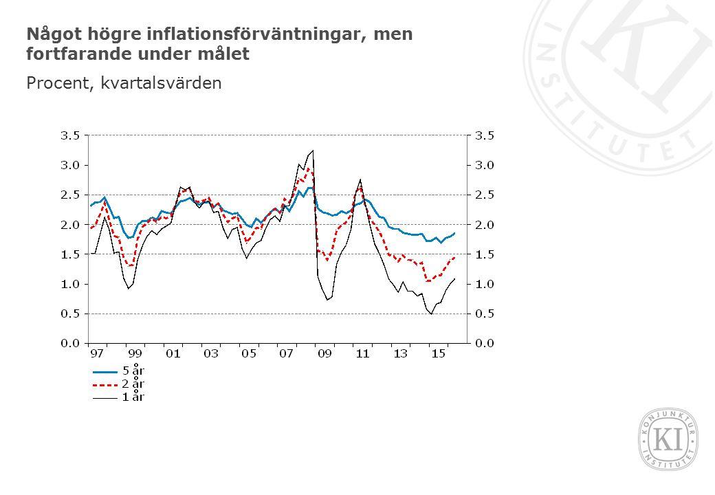 Något högre inflationsförväntningar, men fortfarande under målet Procent, kvartalsvärden