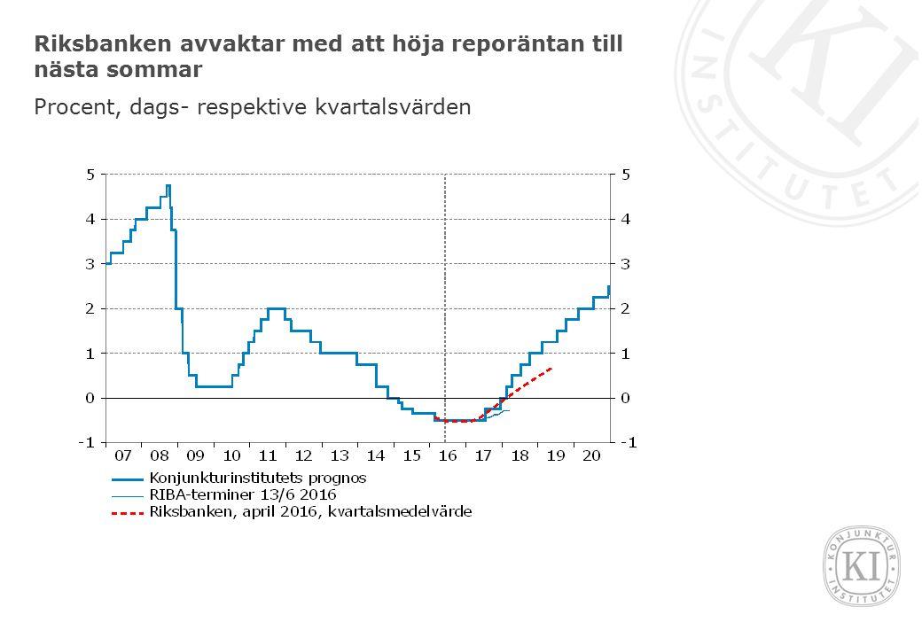Riksbanken avvaktar med att höja reporäntan till nästa sommar Procent, dags- respektive kvartalsvärden