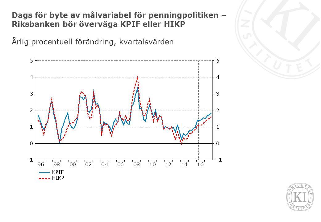 Dags för byte av målvariabel för penningpolitiken – Riksbanken bör överväga KPIF eller HIKP Årlig procentuell förändring, kvartalsvärden