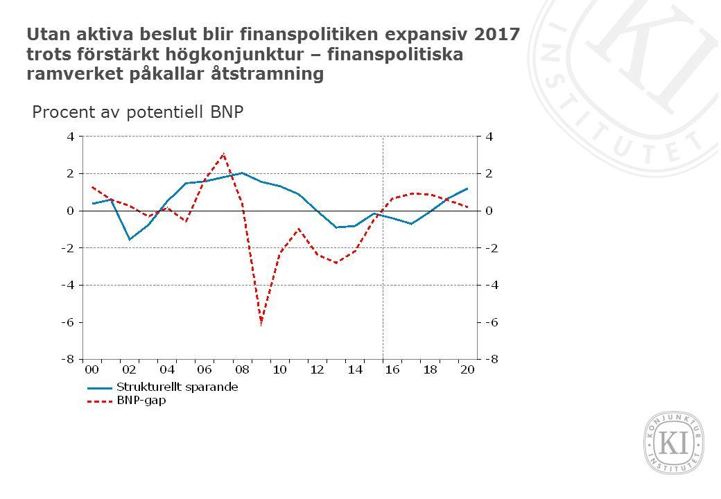 Utan aktiva beslut blir finanspolitiken expansiv 2017 trots förstärkt högkonjunktur – finanspolitiska ramverket påkallar åtstramning Procent av potentiell BNP