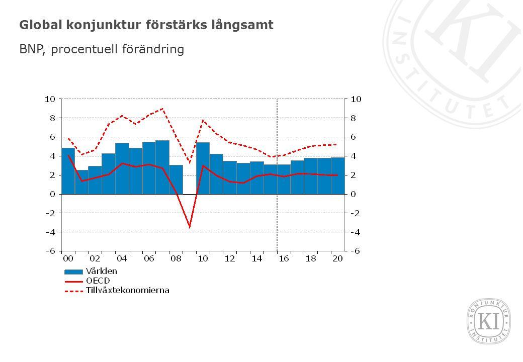 Global konjunktur förstärks långsamt BNP, procentuell förändring