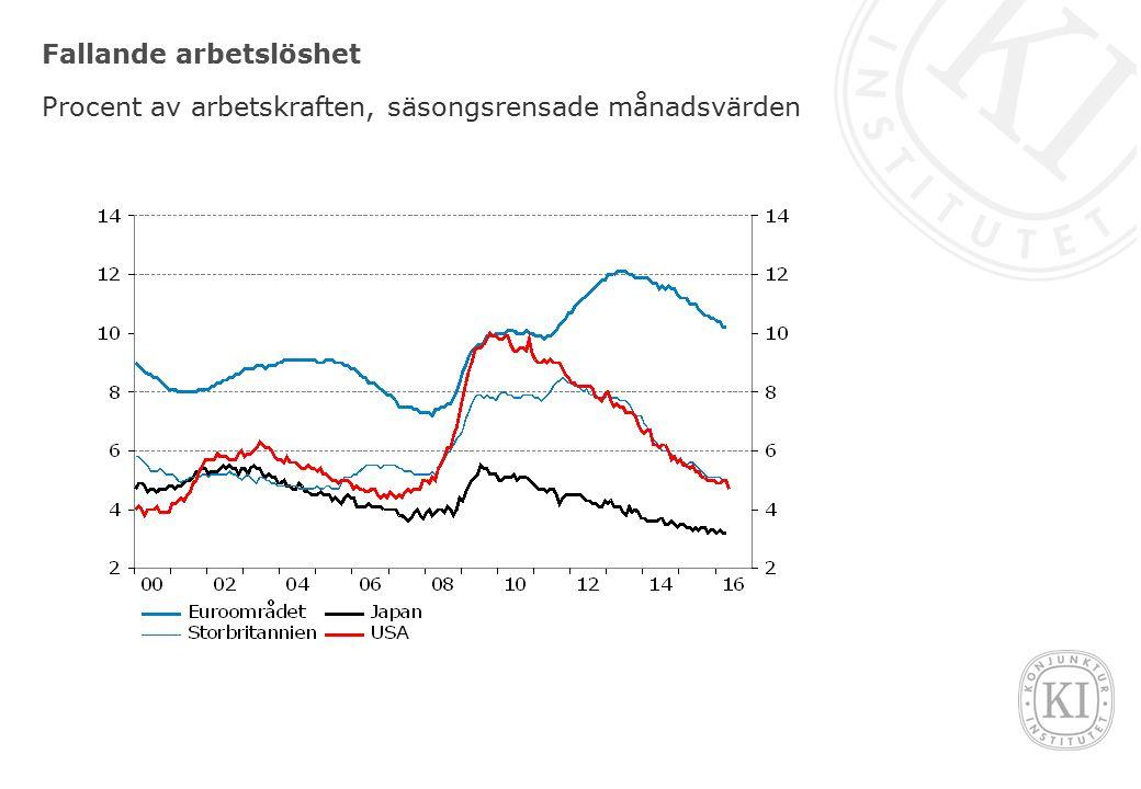 Fallande arbetslöshet Procent av arbetskraften, säsongsrensade månadsvärden