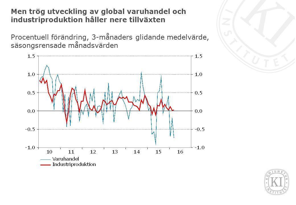 Men trög utveckling av global varuhandel och industriproduktion håller nere tillväxten Procentuell förändring, 3-månaders glidande medelvärde, säsongsrensade månadsvärden
