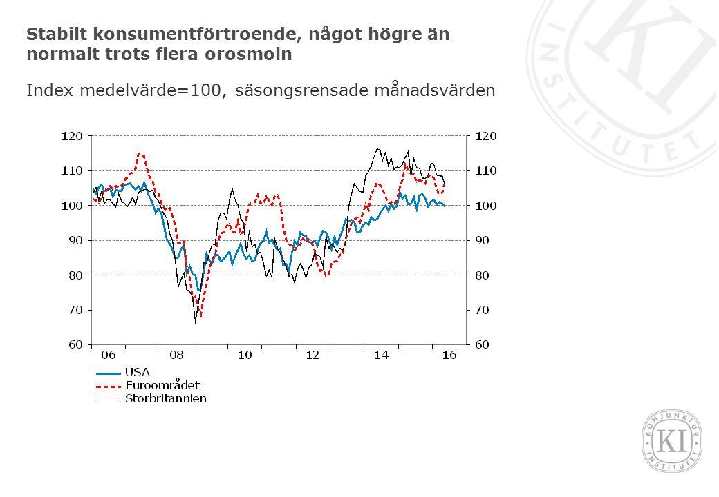 Stabilt konsumentförtroende, något högre än normalt trots flera orosmoln Index medelvärde=100, säsongsrensade månadsvärden