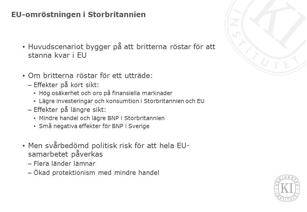 EU-omröstningen i Storbritannien Huvudscenariot bygger på att britterna röstar för att stanna kvar i EU Om britterna röstar för ett utträde: – Effekter på kort sikt: Hög osäkerhet och oro på finansiella marknader Lägre investeringar och konsumtion i Storbritannien och EU – Effekter på längre sikt: Mindre handel och lägre BNP i Storbritannien Små negativa effekter för BNP i Sverige Men svårbedömd politisk risk för att hela EU- samarbetet påverkas – Flera länder lämnar – Ökad protektionism med mindre handel