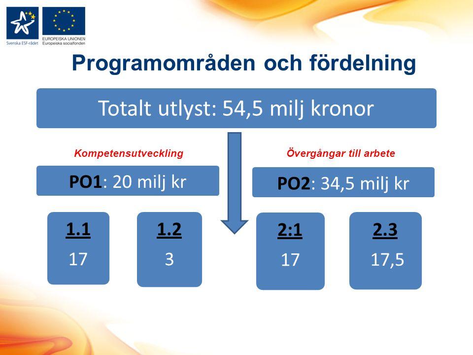 Totalt utlyst: 54,5 milj kronor PO1: 20 milj kr 1.1 17 2:1 17 1.2 3 PO2: 34,5 milj kr 2.3 17,5 KompetensutvecklingÖvergångar till arbete Programområden och fördelning