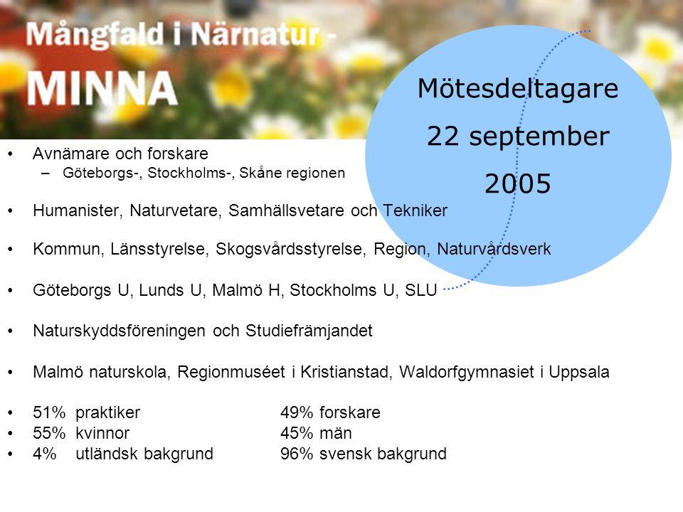 Mötesdeltagare 22 september 2005 Avnämare och forskare –Göteborgs-, Stockholms-, Skåne regionen Humanister, Naturvetare, Samhällsvetare och Tekniker K