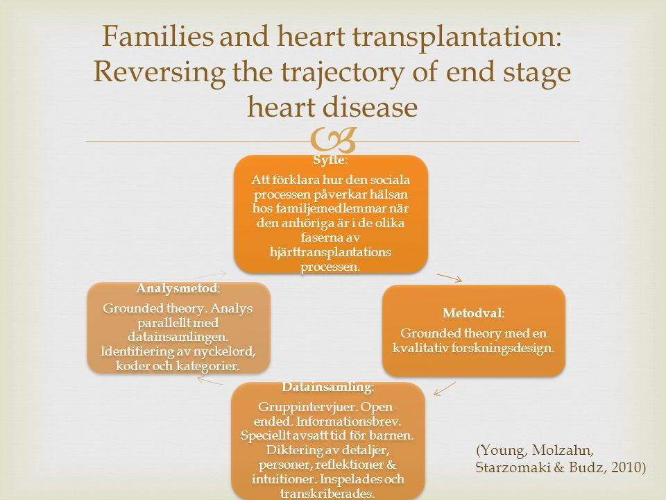  Syfte : Att förklara hur den sociala processen påverkar hälsan hos familjemedlemmar när den anhöriga är i de olika faserna av hjärttransplantations processen.
