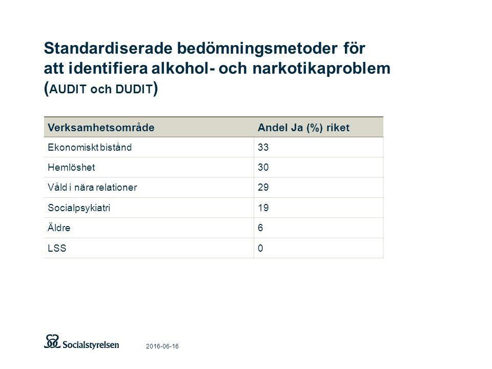 Standardiserade bedömningsmetoder för att identifiera alkohol- och narkotikaproblem ( AUDIT och DUDIT ) 2016-06-16 VerksamhetsområdeAndel Ja (%) riket Ekonomiskt bistånd33 Hemlöshet30 Våld i nära relationer29 Socialpsykiatri19 Äldre6 LSS0