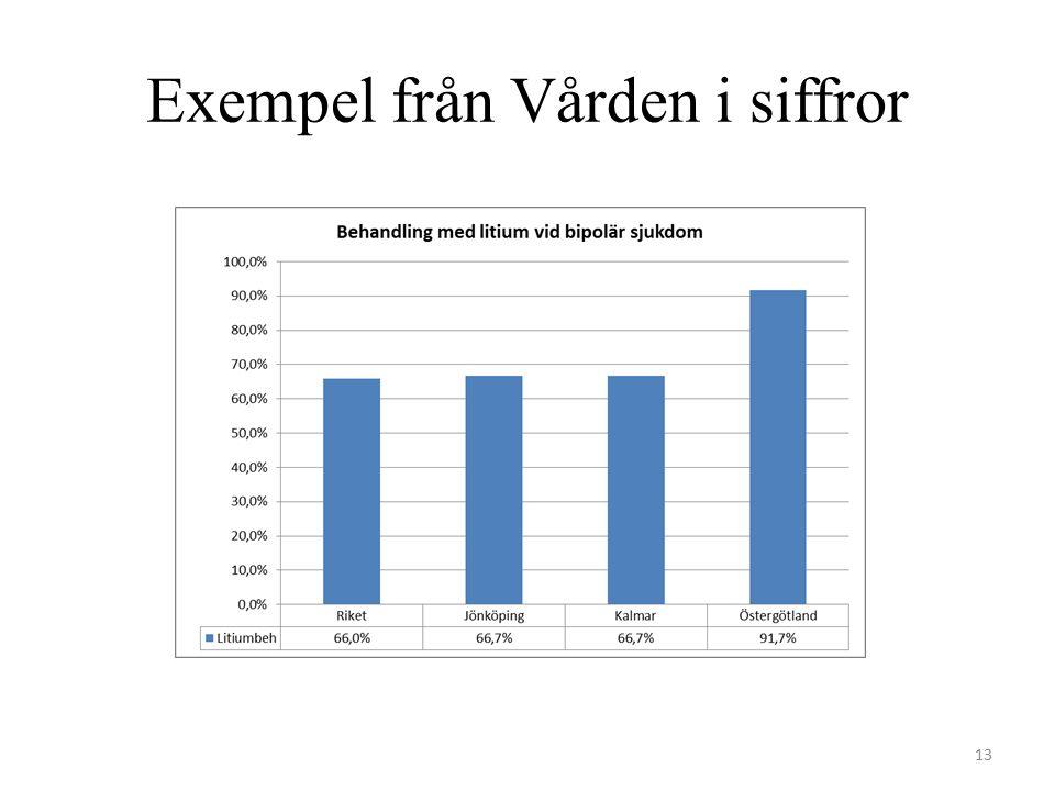 Exempel från Vården i siffror 13