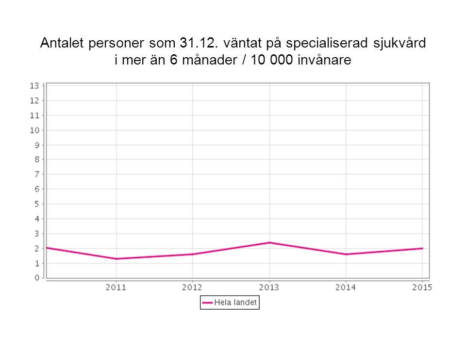 Antalet personer som 31.12. väntat på specialiserad sjukvård i mer än 6 månader / 10 000 invånare
