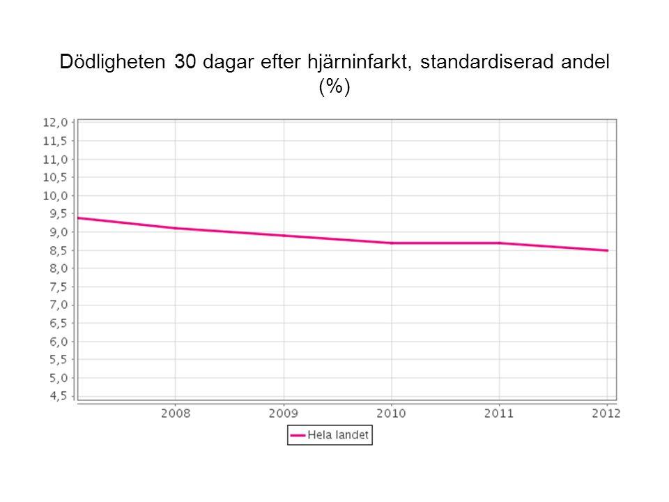 Dödligheten 30 dagar efter hjärninfarkt, standardiserad andel (%)