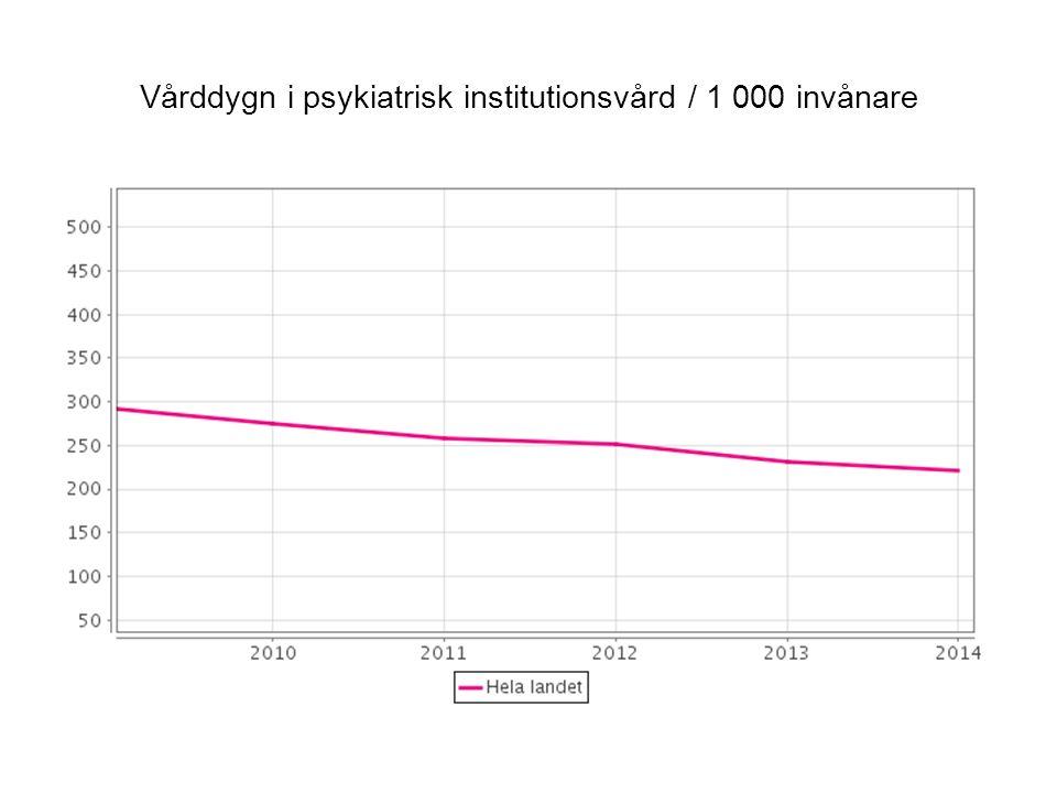 Vårddygn i psykiatrisk institutionsvård / 1 000 invånare