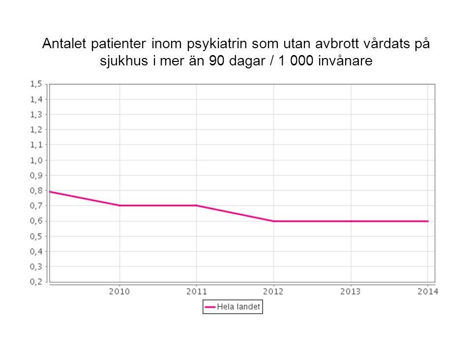 Antalet patienter inom psykiatrin som utan avbrott vårdats på sjukhus i mer än 90 dagar / 1 000 invånare