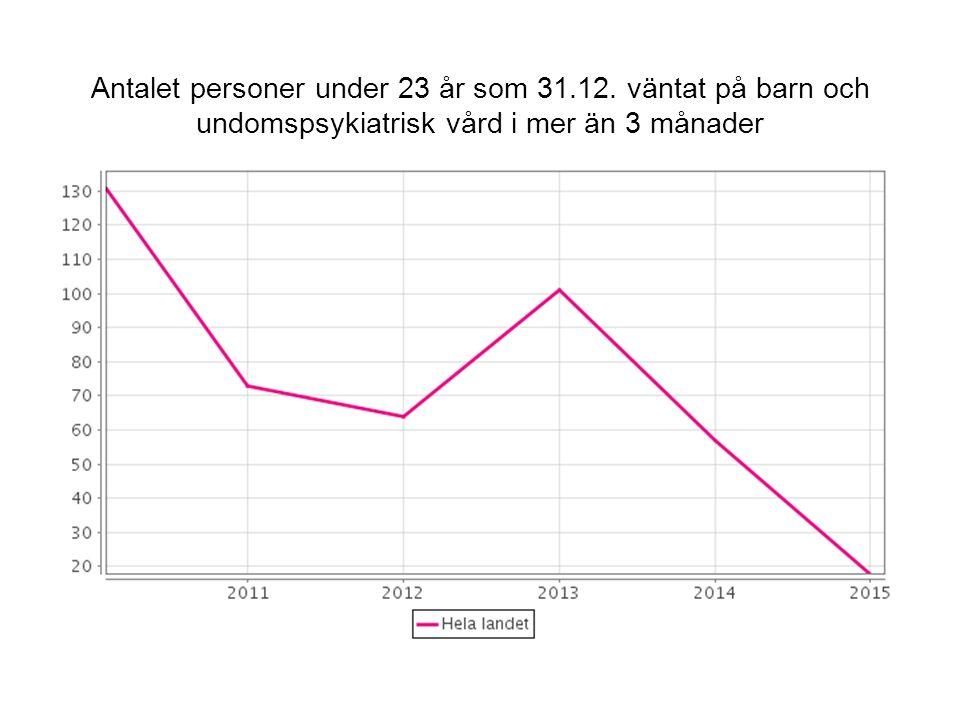 Antalet personer under 23 år som 31.12.