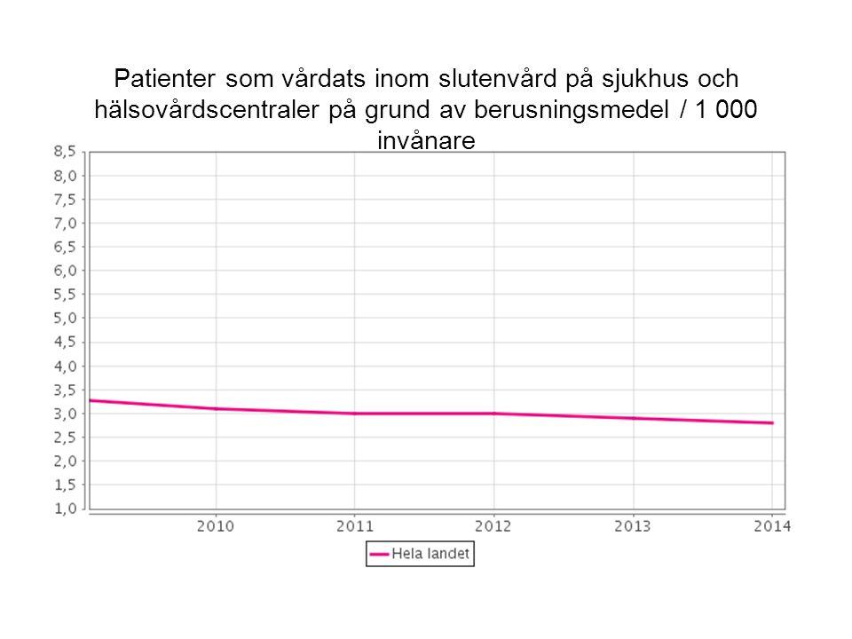 Patienter som vårdats inom slutenvård på sjukhus och hälsovårdscentraler på grund av berusningsmedel / 1 000 invånare