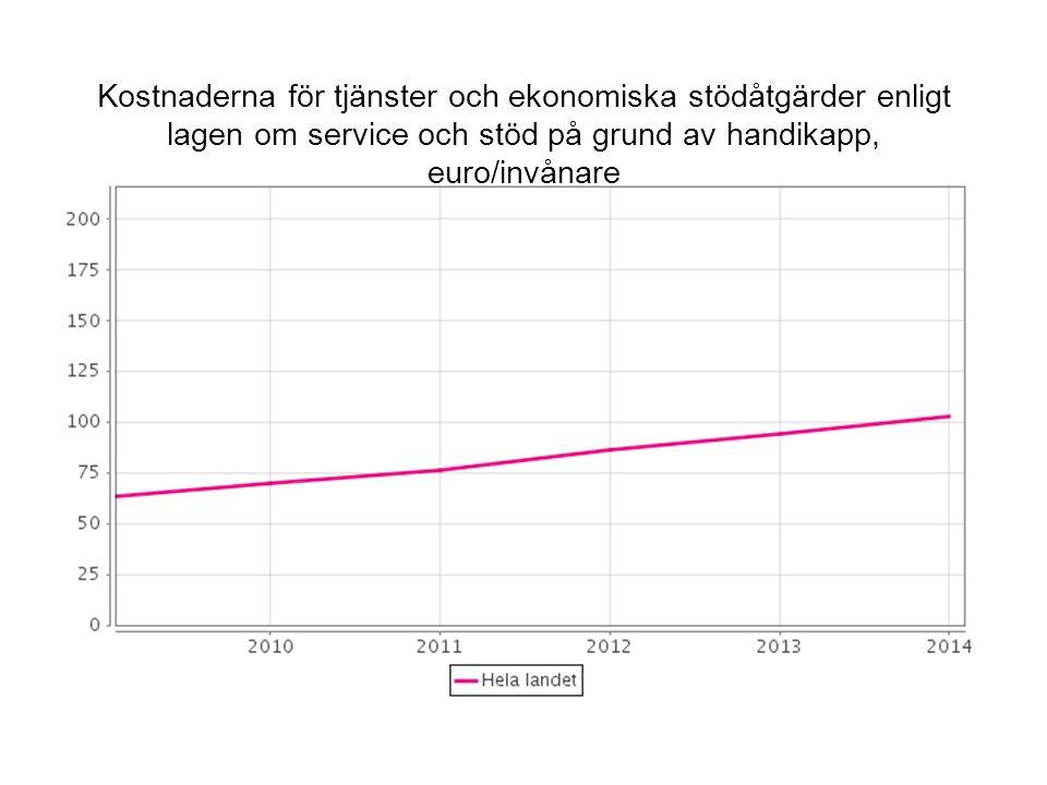 Kostnaderna för tjänster och ekonomiska stödåtgärder enligt lagen om service och stöd på grund av handikapp, euro/invånare