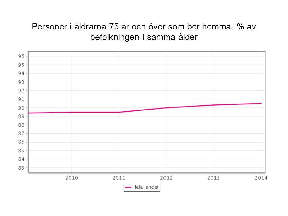 Personer i åldrarna 75 år och över som bor hemma, % av befolkningen i samma ålder