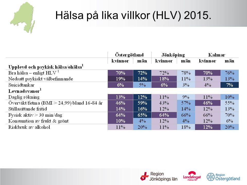 Hälsa på lika villkor (HLV) 2015.