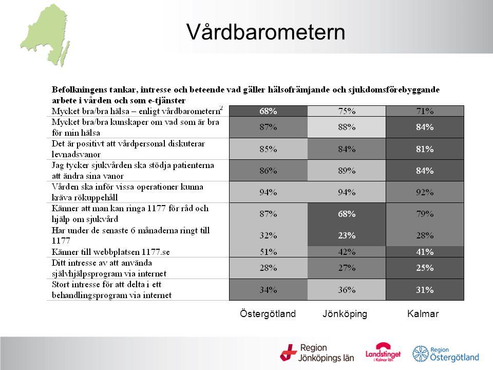 ÖstergötlandJönköpingKalmar Vårdbarometern