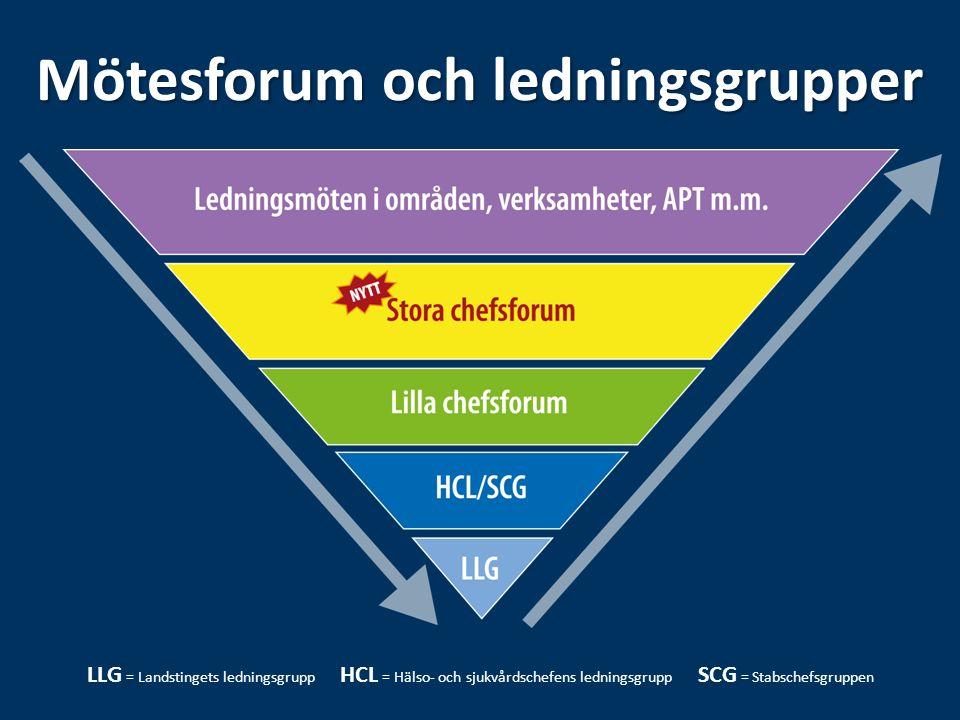 Mötesforum och ledningsgrupper LLG = Landstingets ledningsgrupp HCL = Hälso- och sjukvårdschefens ledningsgrupp SCG = Stabschefsgruppen