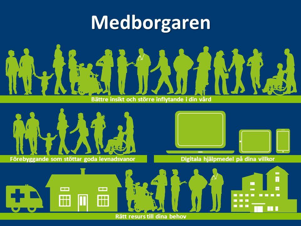 Medborgaren Bättre insikt och större inflytande i din vård Förebyggande som stöttar goda levnadsvanor Digitala hjälpmedel på dina villkor Rätt resurs till dina behov