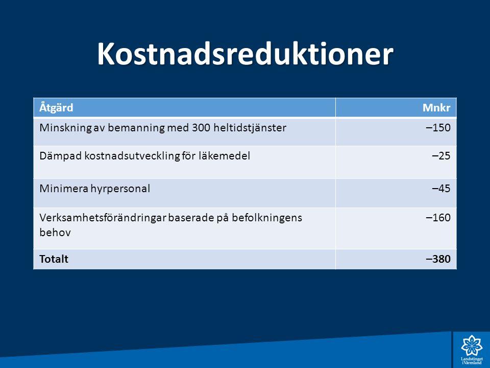Kostnadsreduktioner ÅtgärdMnkr Minskning av bemanning med 300 heltidstjänster–150 Dämpad kostnadsutveckling för läkemedel–25 Minimera hyrpersonal–45 Verksamhetsförändringar baserade på befolkningens behov –160 Totalt–380
