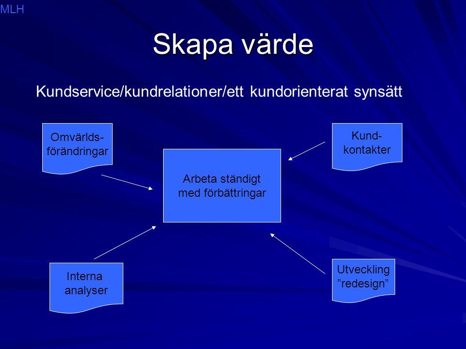 Skapa värde Kundservice/kundrelationer/ett kundorienterat synsätt Arbeta ständigt med förbättringar Interna analyser Kund- kontakter Utveckling redesign Omvärlds- förändringar MLH