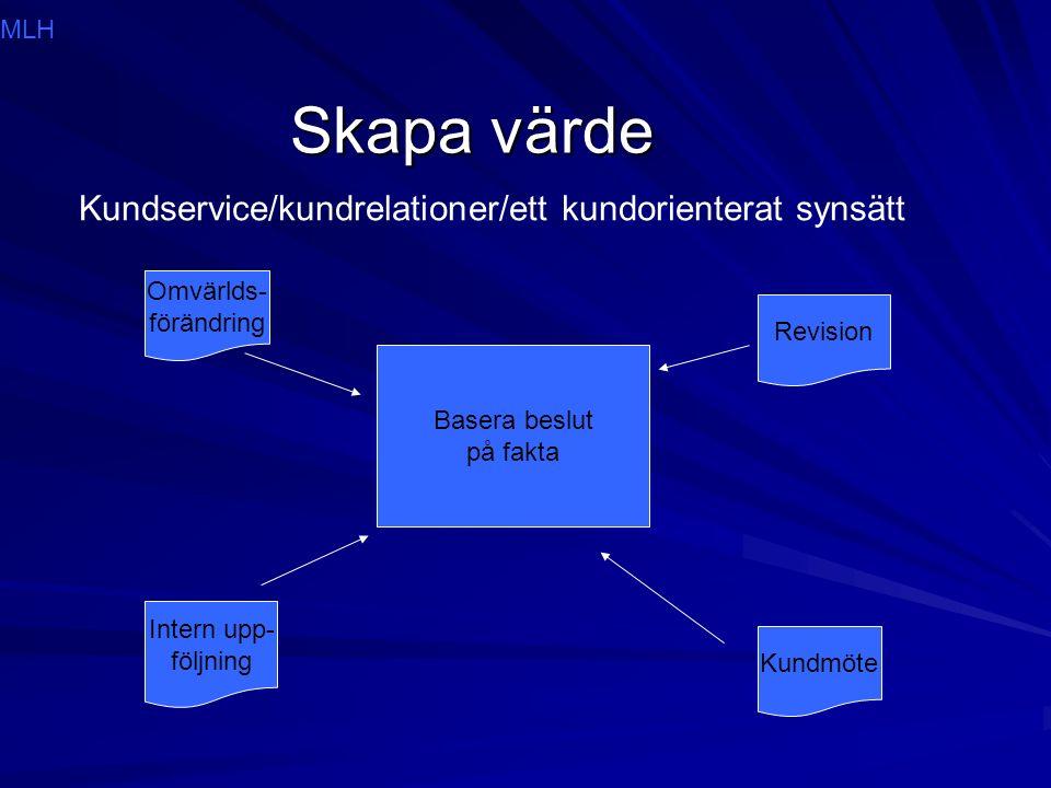 Skapa värde Kundservice/kundrelationer/ett kundorienterat synsätt Basera beslut på fakta Intern upp- följning Revision Kundmöte Omvärlds- förändring MLH