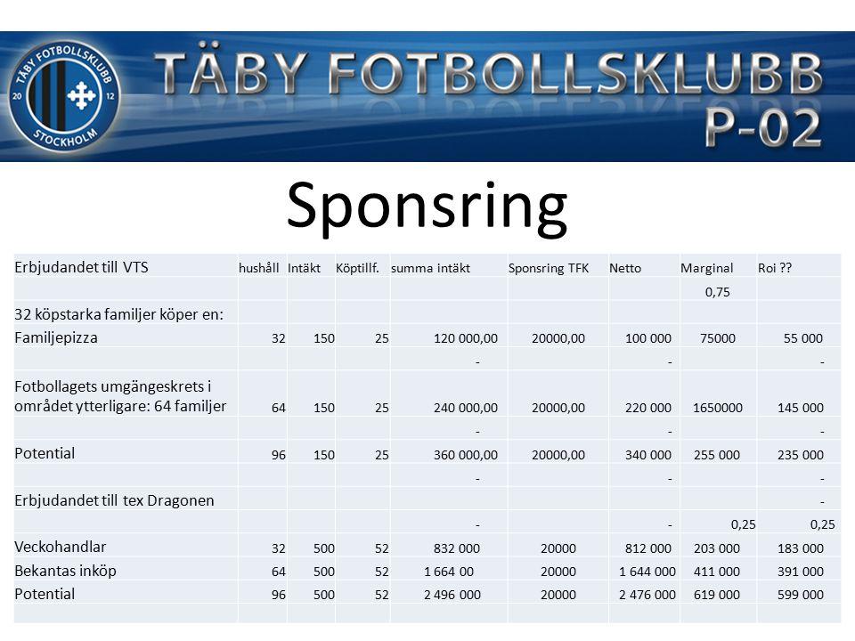 Sponsring Erbjudandet till VTS hushållIntäktKöptillf.summa intäktSponsring TFKNettoMarginalRoi .