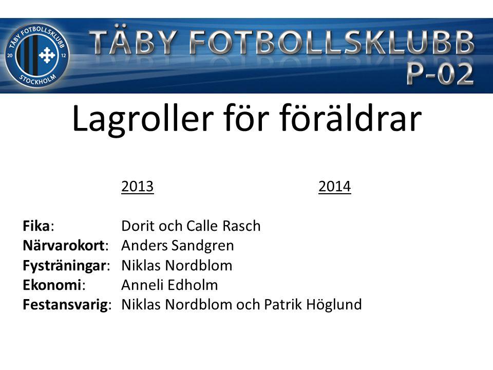 Lagroller för föräldrar 20132014 Fika:Dorit och Calle Rasch Närvarokort:Anders Sandgren Fysträningar:Niklas Nordblom Ekonomi:Anneli Edholm Festansvarig: Niklas Nordblom och Patrik Höglund