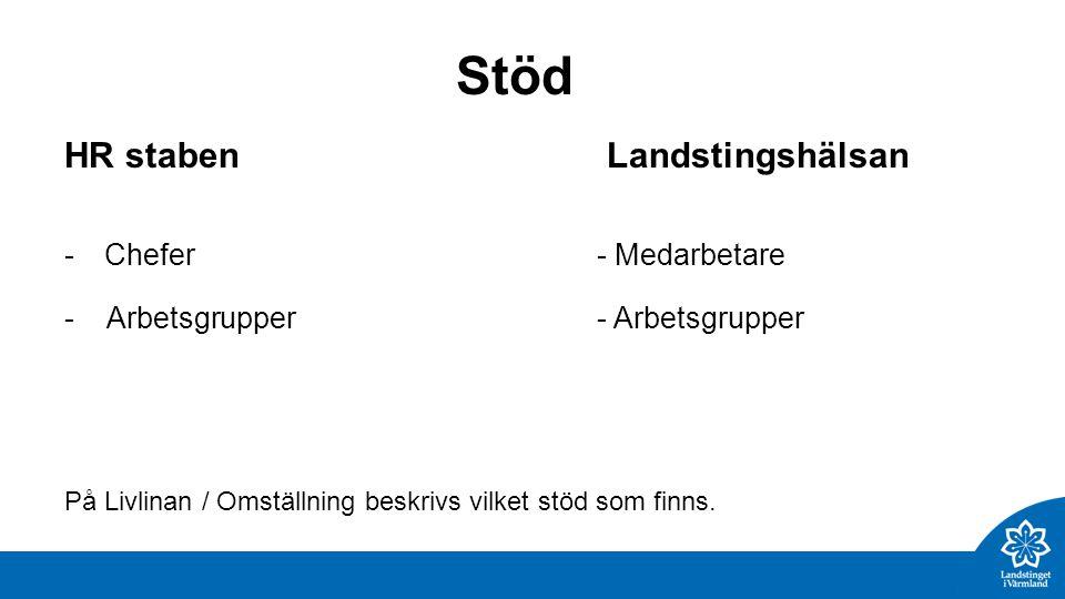 Stöd HR staben Landstingshälsan -Chefer - Medarbetare - Arbetsgrupper På Livlinan / Omställning beskrivs vilket stöd som finns.