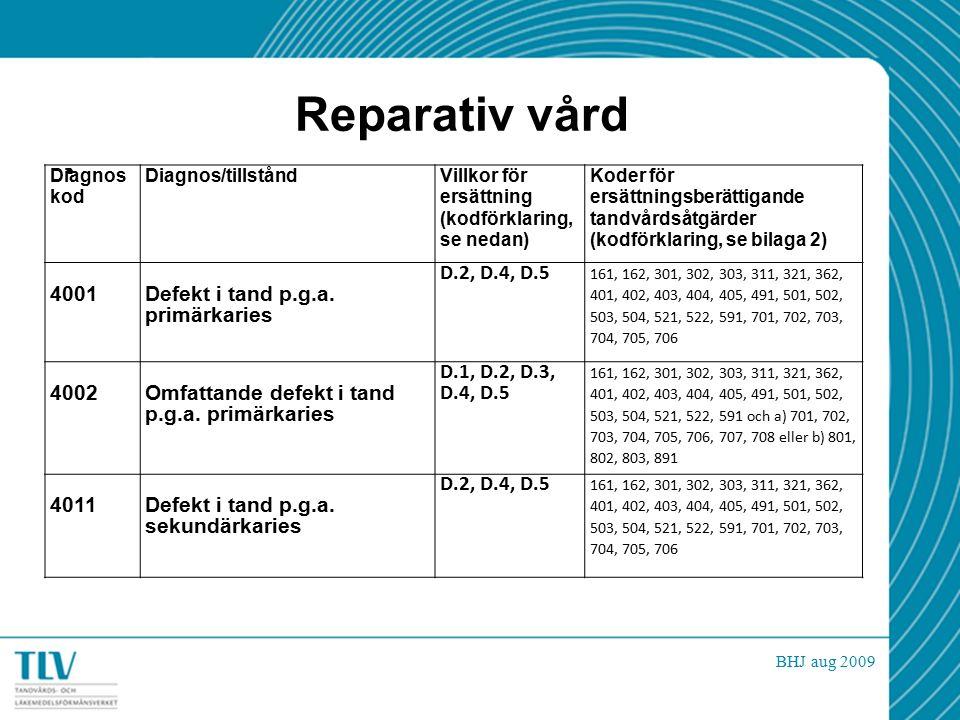 Reparativ vård BHJ aug 2009 Diagnos kod Diagnos/tillståndVillkor för ersättning (kodförklaring, se nedan) Koder för ersättningsberättigande tandvårdsåtgärder (kodförklaring, se bilaga 2) 4001Defekt i tand p.g.a.