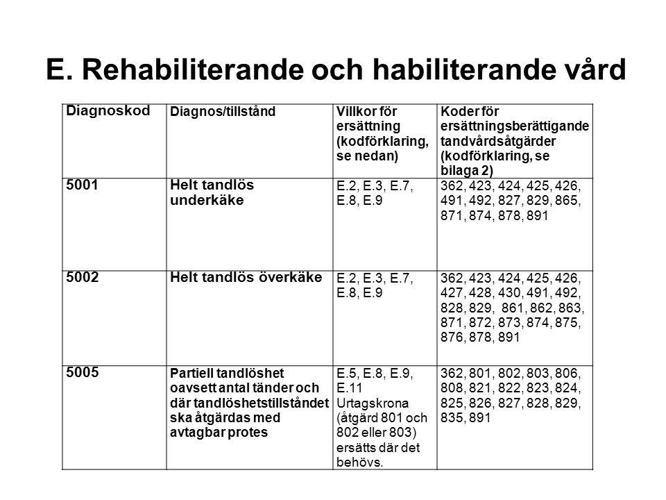 E. Rehabiliterande och habiliterande vård Diagnoskod Diagnos/tillståndVillkor för ersättning (kodförklaring, se nedan) Koder för ersättningsberättigan