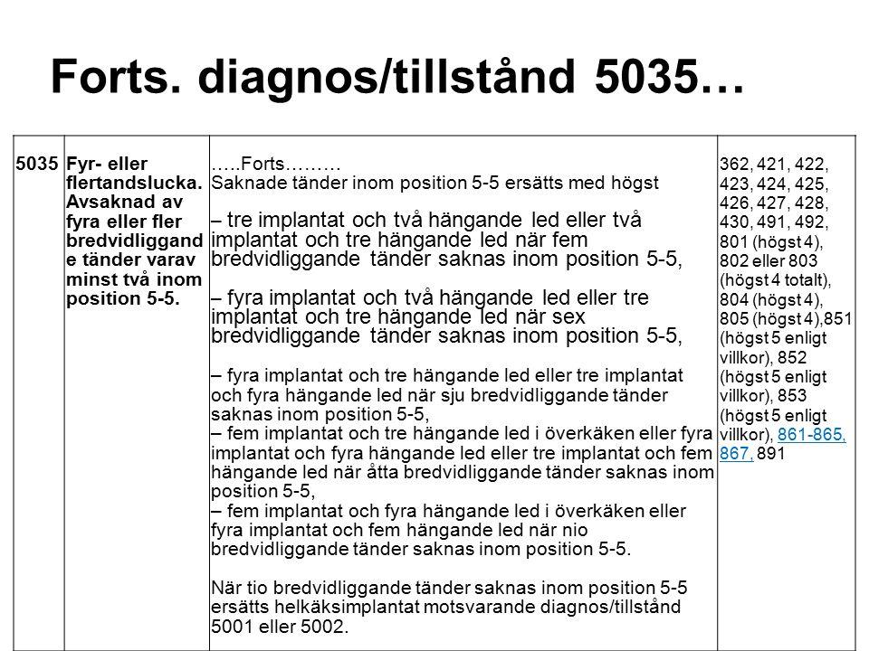 Forts. diagnos/tillstånd 5035… 5035Fyr- eller flertandslucka.