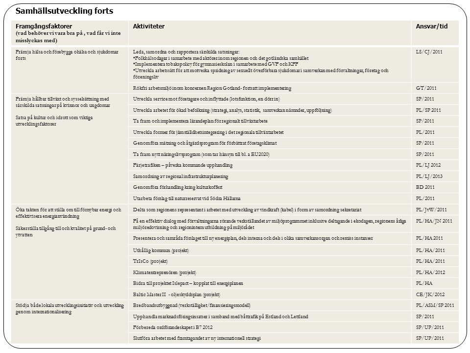 Framgångsfaktorer (vad behöver vi vara bra på, vad får vi inte misslyckas med) AktiviteterAnsvar/tid Främja hälsa och förebygga ohälsa och sjukdomar f