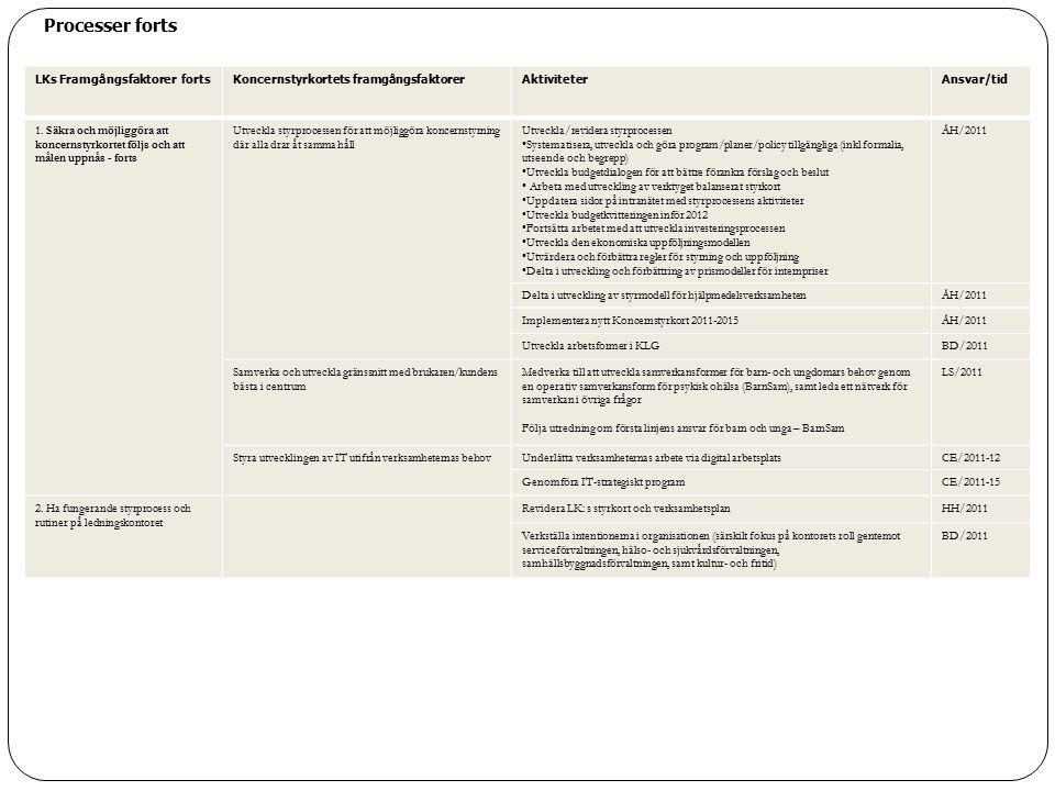 LKs Framgångsfaktorer fortsKoncernstyrkortets framgångsfaktorerAktiviteterAnsvar/tid 1.