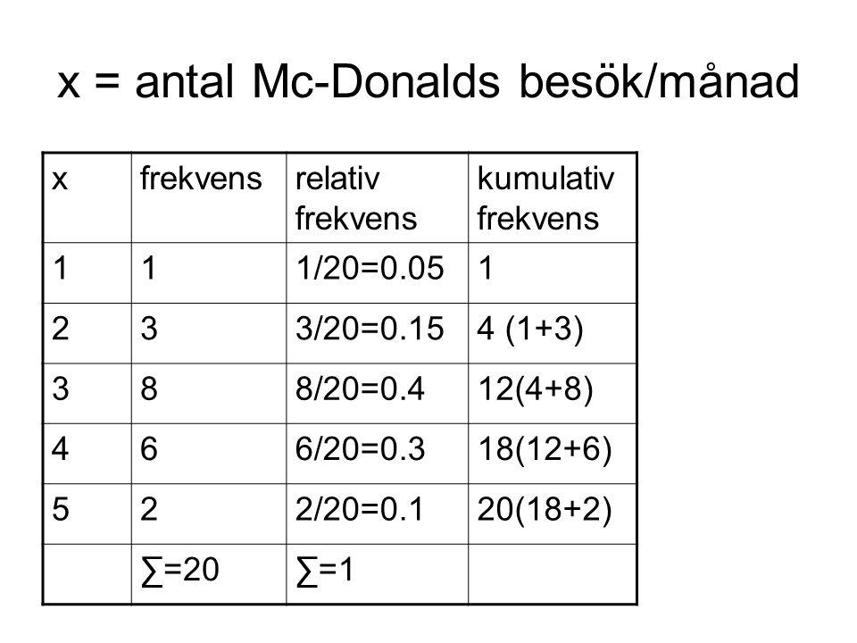 x = antal Mc-Donalds besök/månad xfrekvensrelativ frekvens kumulativ frekvens 111/20=0.051 233/20=0.154 (1+3) 388/20=0.412(4+8) 466/20=0.318(12+6) 522/20=0.120(18+2) ∑=20∑=1