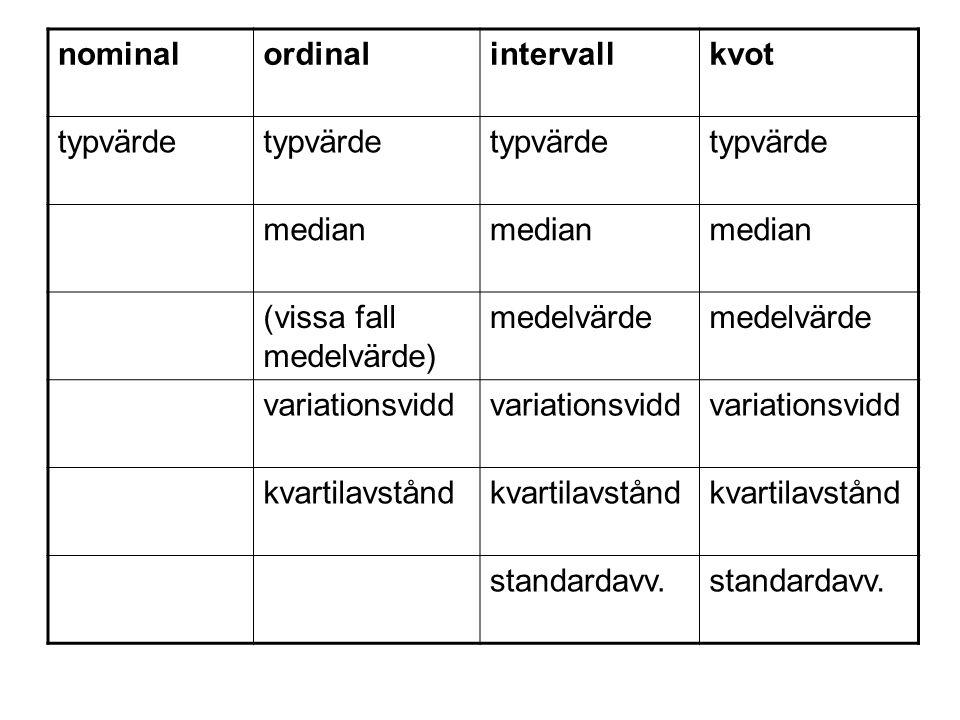 nominalordinalintervallkvot typvärde median (vissa fall medelvärde) medelvärde variationsvidd kvartilavstånd standardavv.