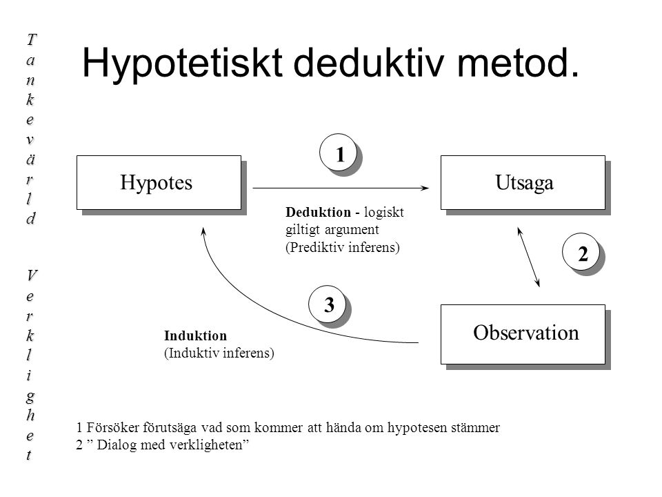 HYPOTESPRÖVNING HypotesUtsaga Observation Tankevärld Verklighet 1 3 2 1 Försöker förutsäga vad som kommer att hända om hypotesen stämmer 2 Dialog med verkligheten Deduktion - logiskt giltigt argument (Prediktiv inferens) Induktion (Induktiv inferens)