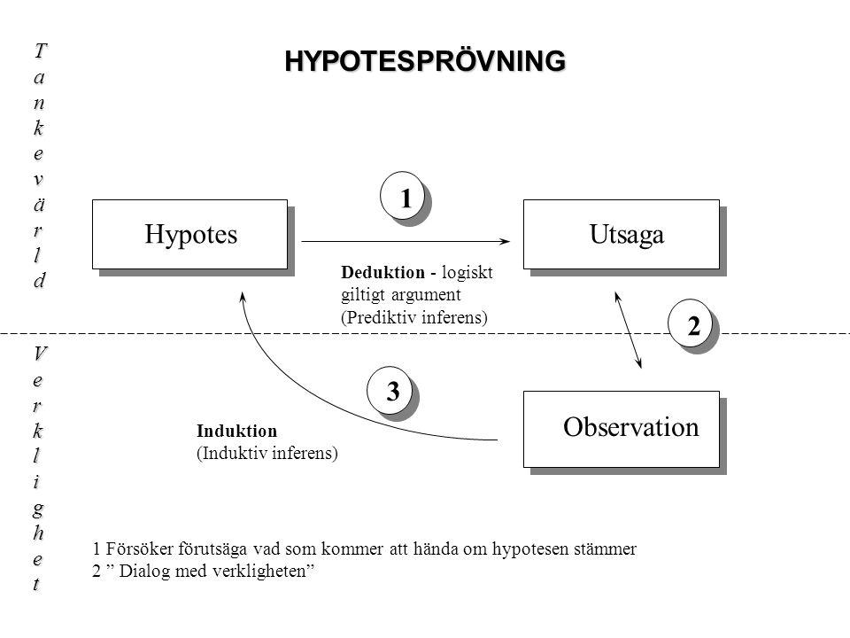"""HYPOTESPRÖVNING HypotesUtsaga Observation Tankevärld Verklighet 1 3 2 1 Försöker förutsäga vad som kommer att hända om hypotesen stämmer 2 """" Dialog me"""